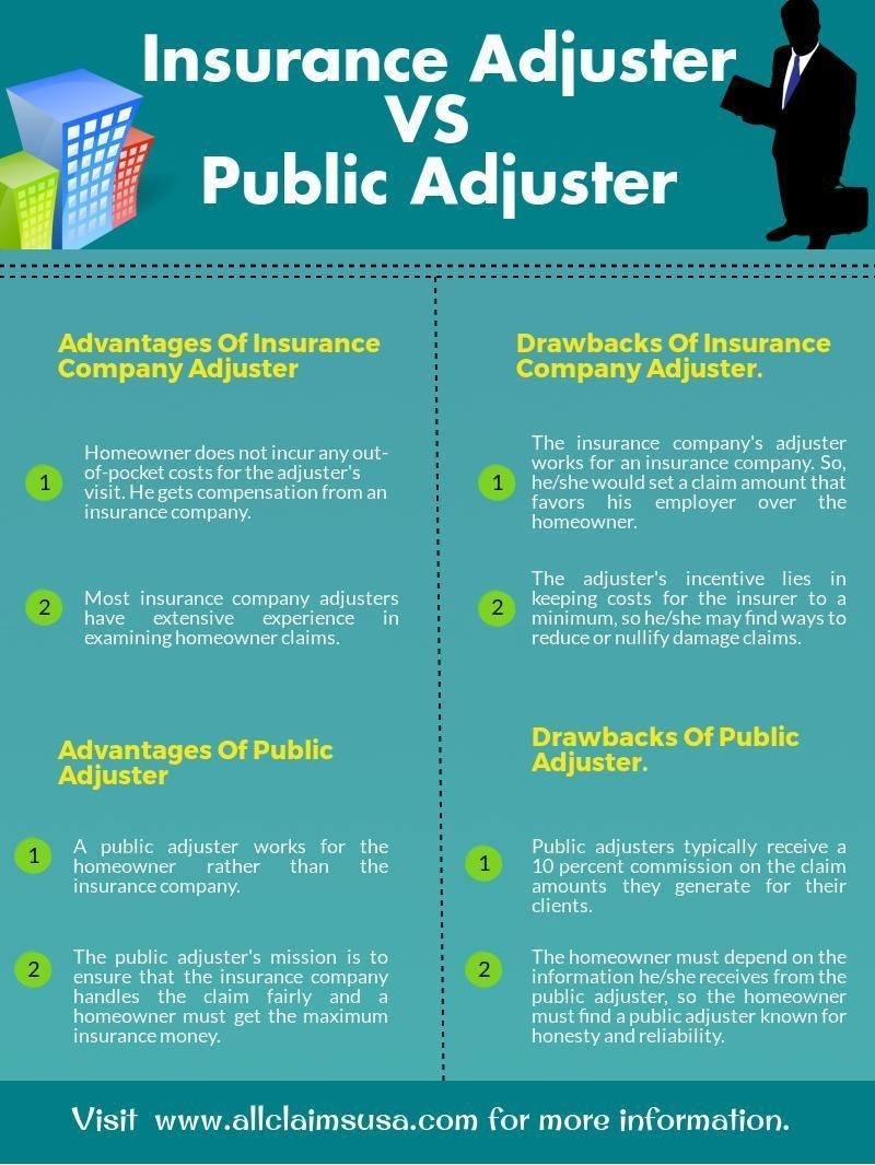 an interview of an insurance field adjuster How to become a public adjuster public adjusters health insurance the field you're interested in pursuing down the road as a public adjuster will help you determine your major practice good interview skills.